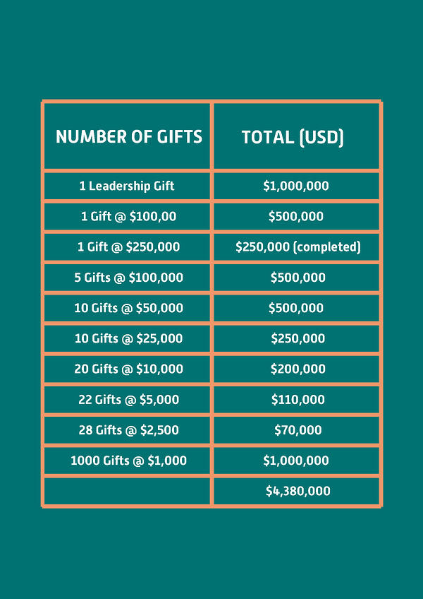 NUMBER OF GIFTS