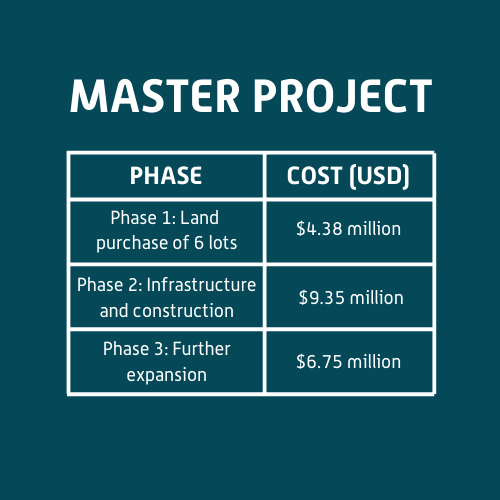 PROJECT COST (2)